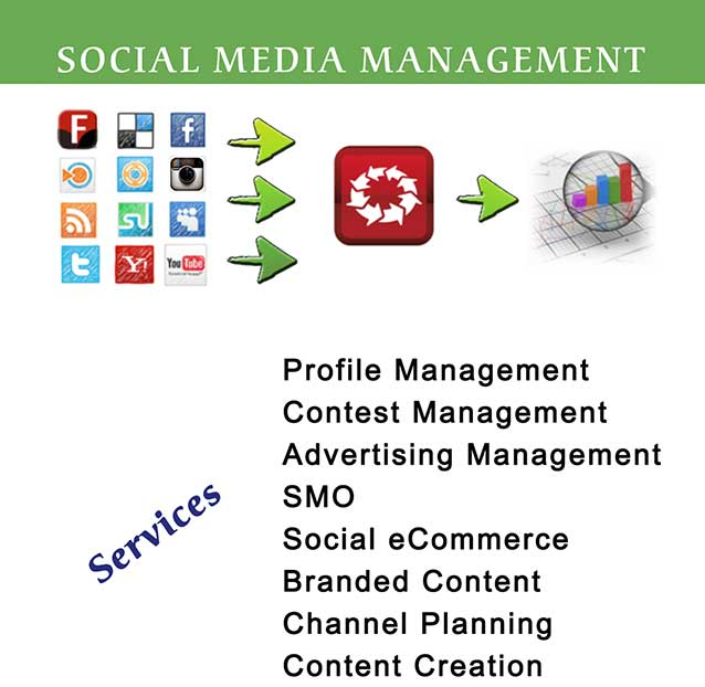 Social Media Marketing Management Services in North Atlanta, GA